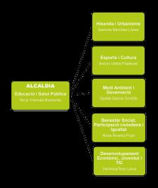 Organigrama Legislatura 2015 - 2019